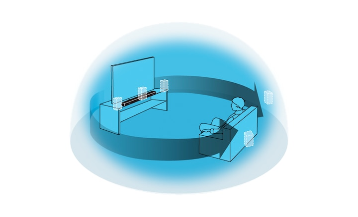 Изображение распространения окружающего звука