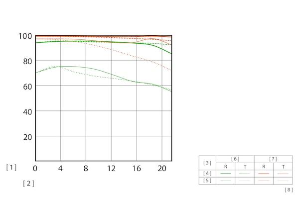 Таблица MTF